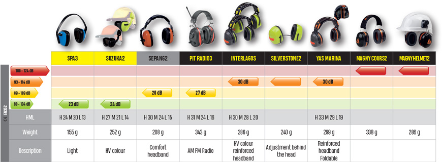 Hearing protection delta plus products ear defenders ccuart Choice Image